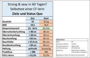 Strong and sexy-Selbsttest_Tabelle_Ziel_Status Quo_2017-02